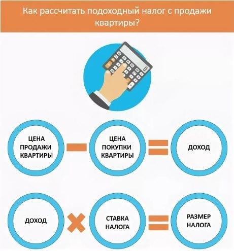 Предложение: не облагать налогом жилье дешевле 10 млн рублей