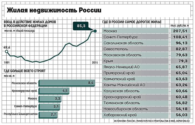 Ввод жилья в России снизился на 6,5%