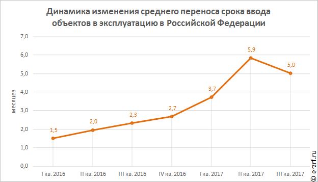 С чем связаны массовые переносы сроков строительства в России?