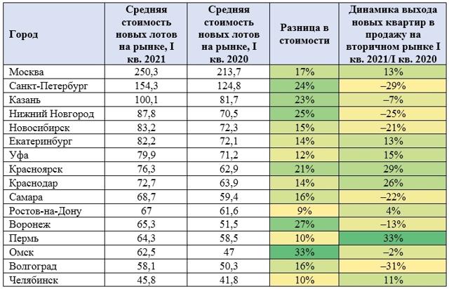 Вторичка подорожала во всех крупных городах России